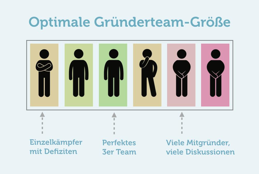 Geschaeftsidee Gruender Team Anzahl Tipps