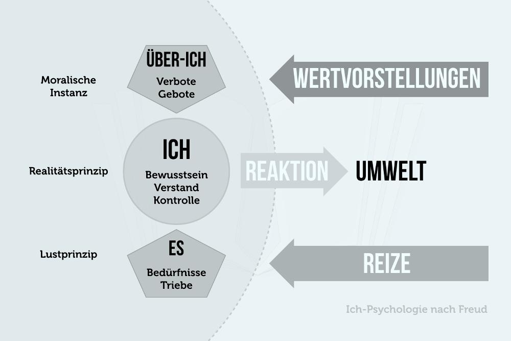 Ich Psychologie nach Freud Grafik