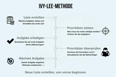 Ivy-Lee-Methode: Einfach mehr schaffen