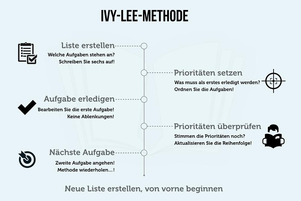 Ivy-Lee-Methode Ablauf Tipps Infografik