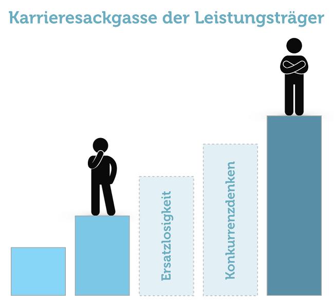 Karrieresackgasse-Leistungsträger-Grafik