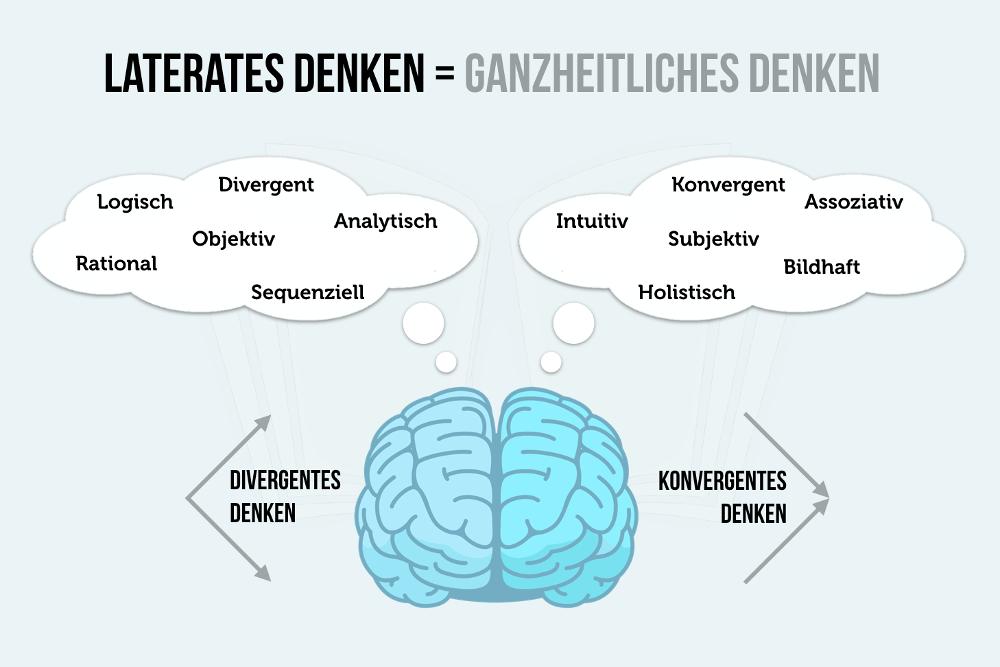 Innovation Ideenfindung Querdenken Laterales Denken lateral thinking
