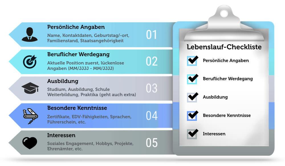 Lebenslauf Checkliste Personaler Grafik