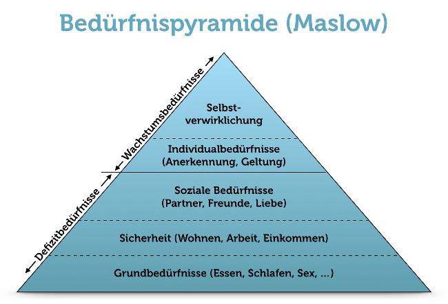 Maslow Beduerfnispyramide Inforafik