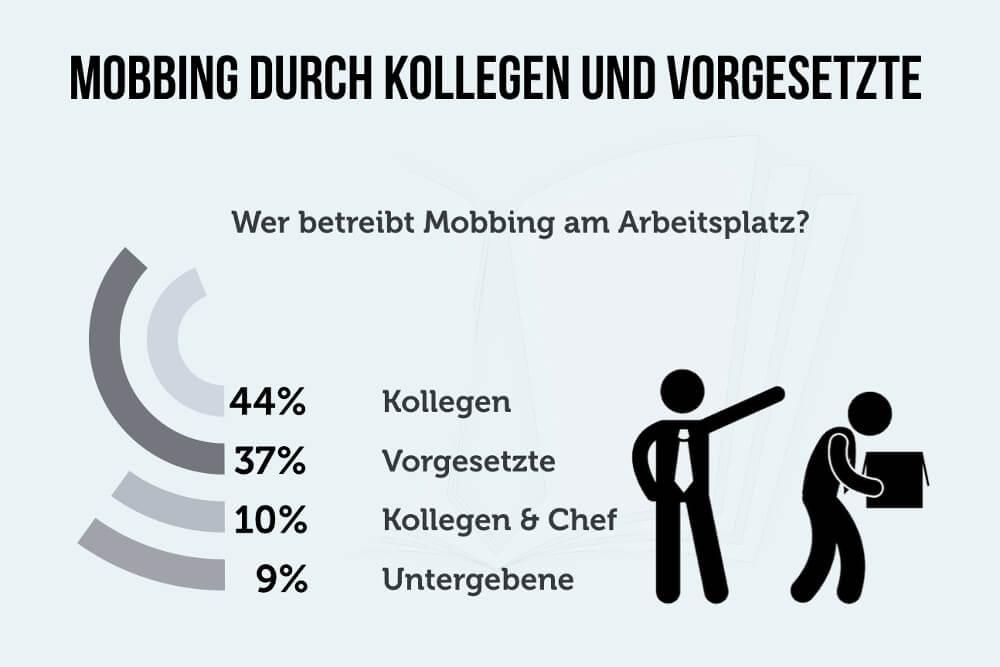 Mobbing Täter Kollegen Vorgesetzte Chef Zahlen Statistik Grafik