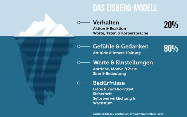 Persoenlichkeit Definition beschreiben entwickeln Test Eisberg Modell Verhalten Gefuehle Innere Haltung