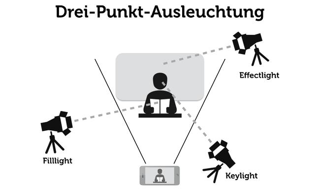 Vorstellungsgespräch-Video-Licht-Tipps