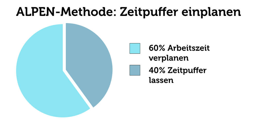 Alpen Methode Pufferzeit Planen