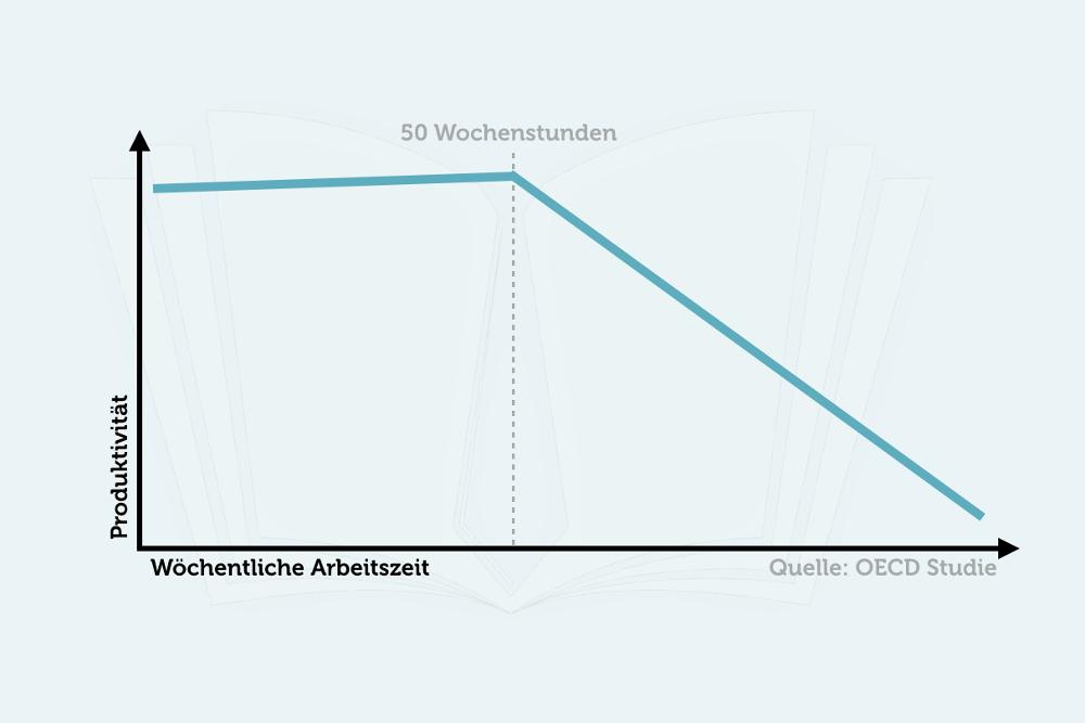 Arbeitszeit Produktivitaet OECD Studie Grafik