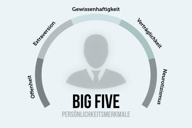 Big Five Psychologie Persoenlichkeitsmerkmale Charakter 650x434