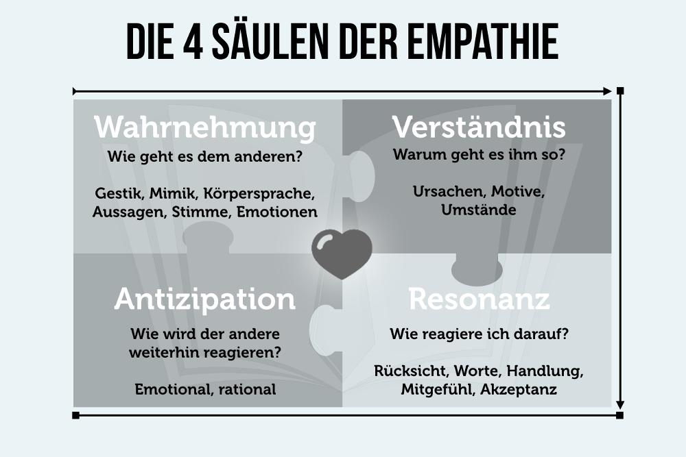 Empathie lernen Test Säulen Definition Tipps