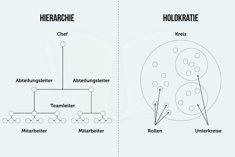 Holokratie Hierarchie Organigramm Schema Grafik