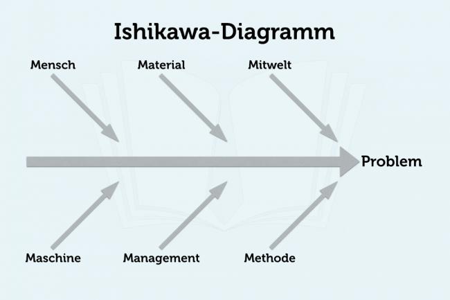 Ishikawa-Diagramm-Vorlage-Beispiel