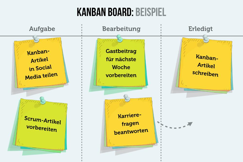 Kanban Board Beispiel Grafik Tafel Erklaerung