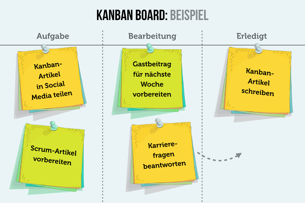 Kanban Board Online Kanban Board Deutsch Kanban Tafel