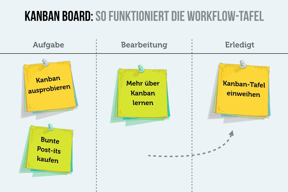 Kanban Board Workflow Tafel Erklaerung Infografik Vorlage deutsch