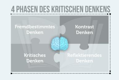 Die 4 Phasen kritischen Denkens