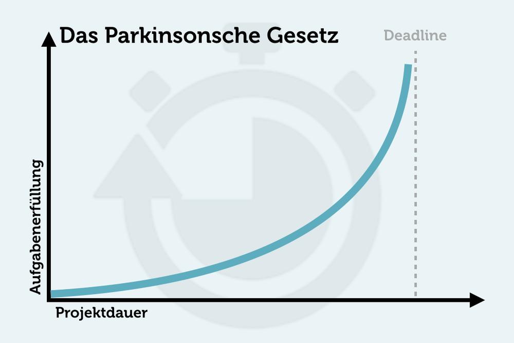 Parkinson Gesetz Kurve Grafik