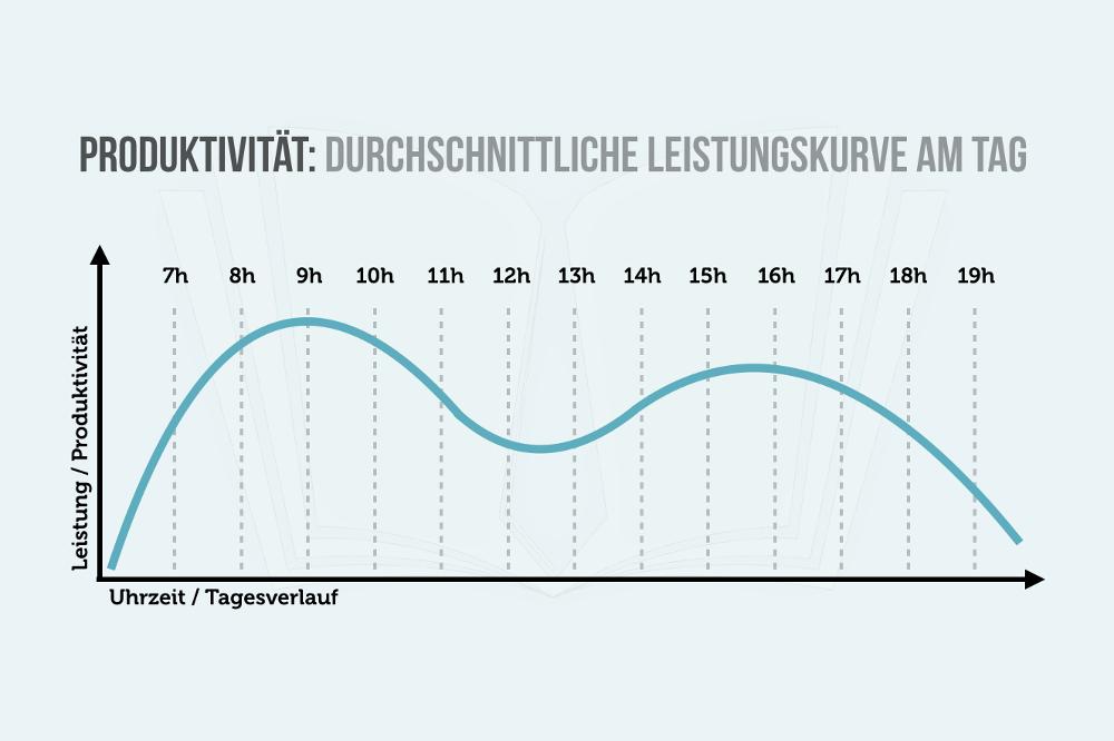 Produktivitaet Leistungskurve Tagesverlauf Phasen