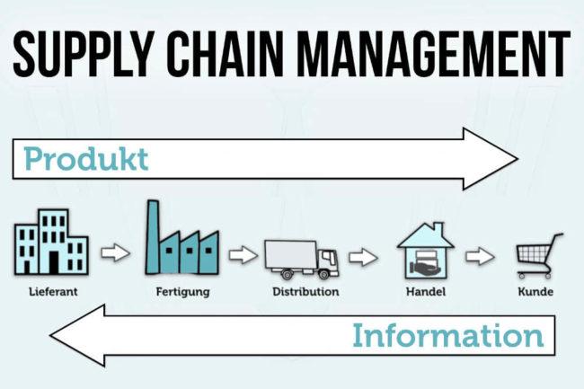 Supply Chain Management: Definition und Aufgaben