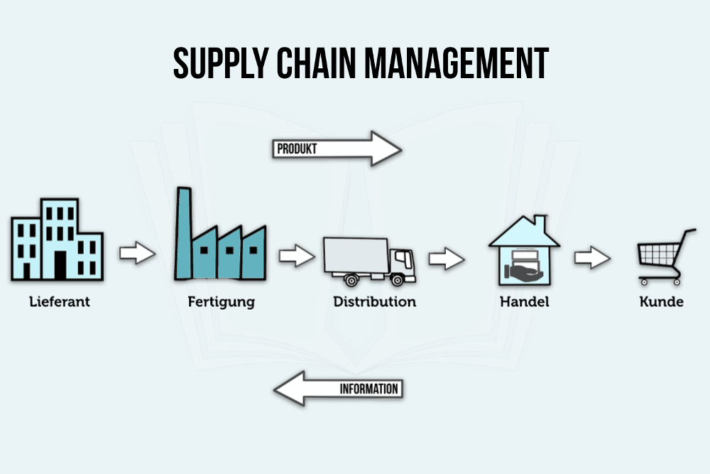 Supply Chain Management: Definition und Aufgaben