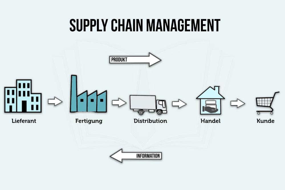 Popular 'Distribution & Logistics' Terms