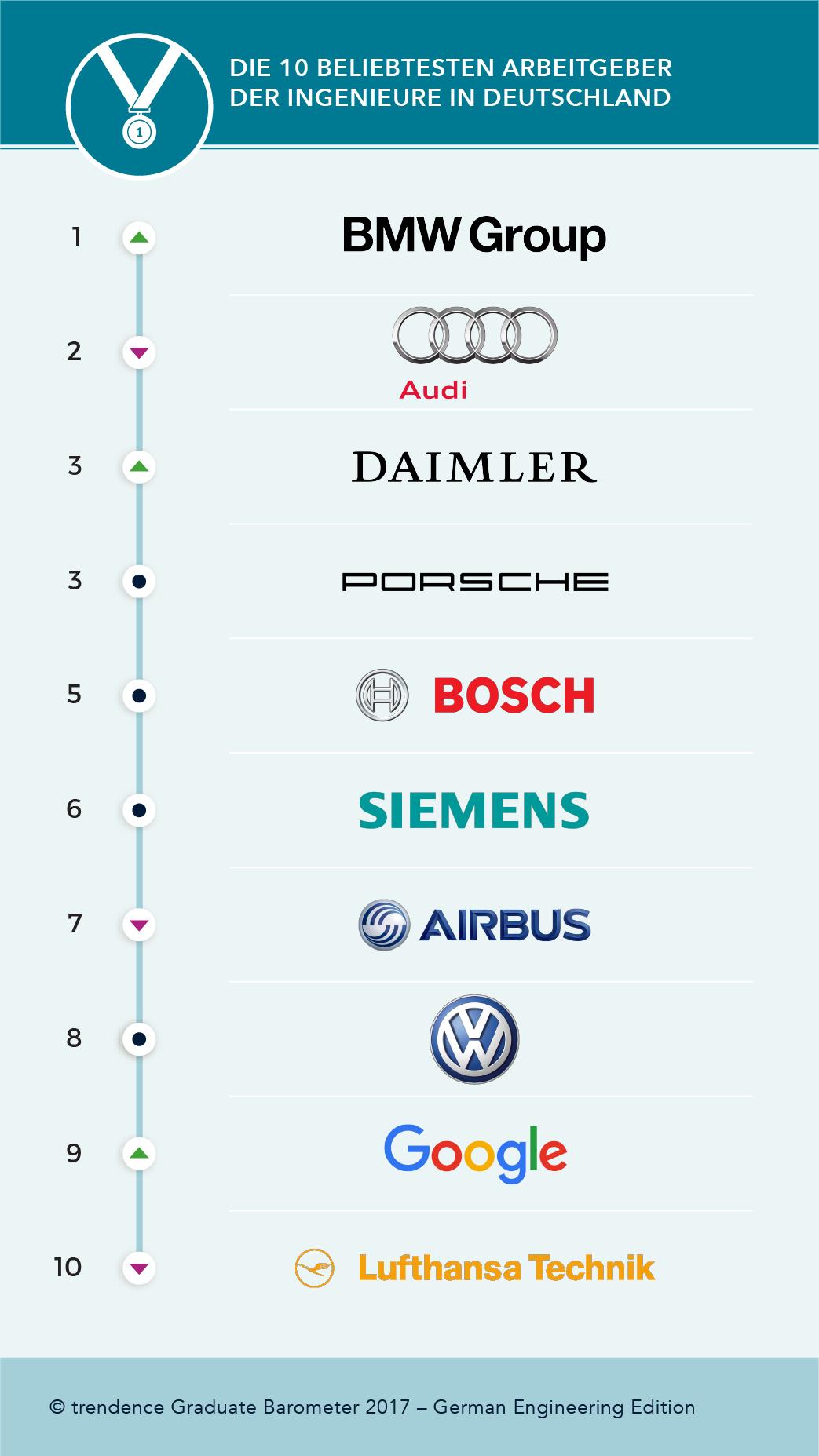 deutschlands-beste-arbeitgeber-2017-ingenieure
