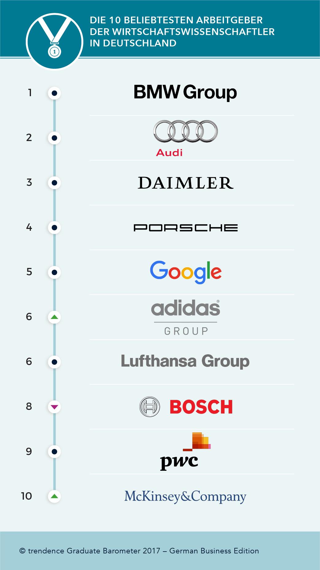 deutschlands beste arbeitgeber 2017 wirtschaftswissenschaftler