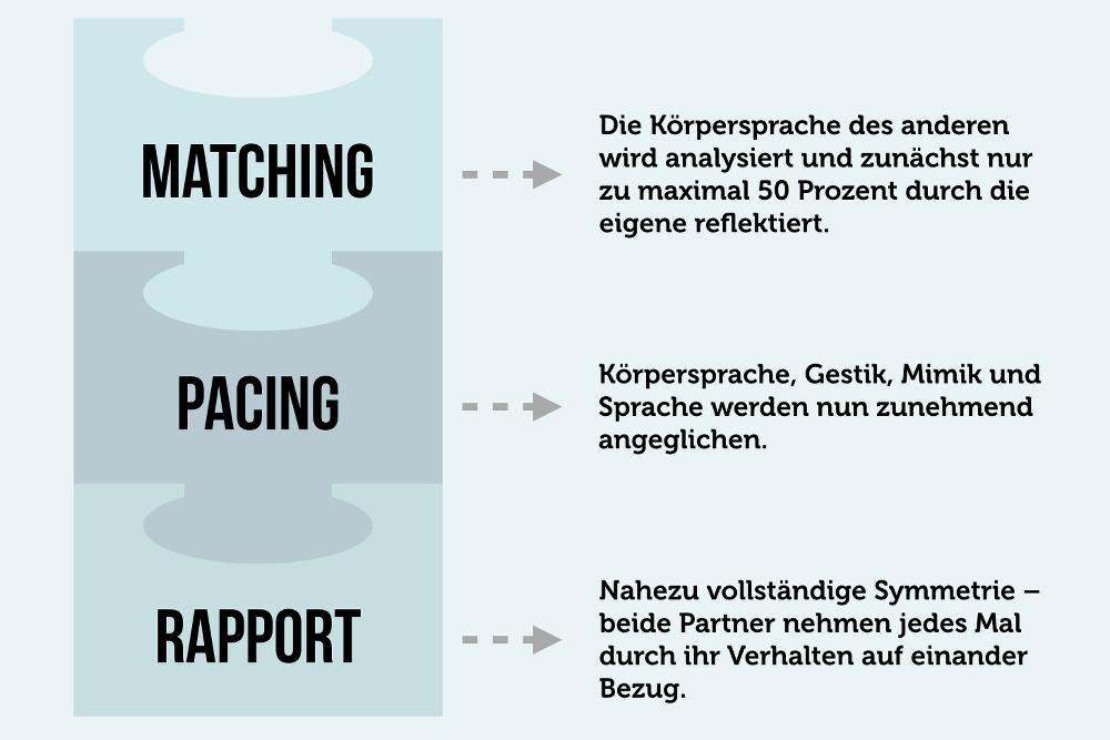 Matching Pacing Rapport Sympathie Spiegeltechnik Spiegelneuronen
