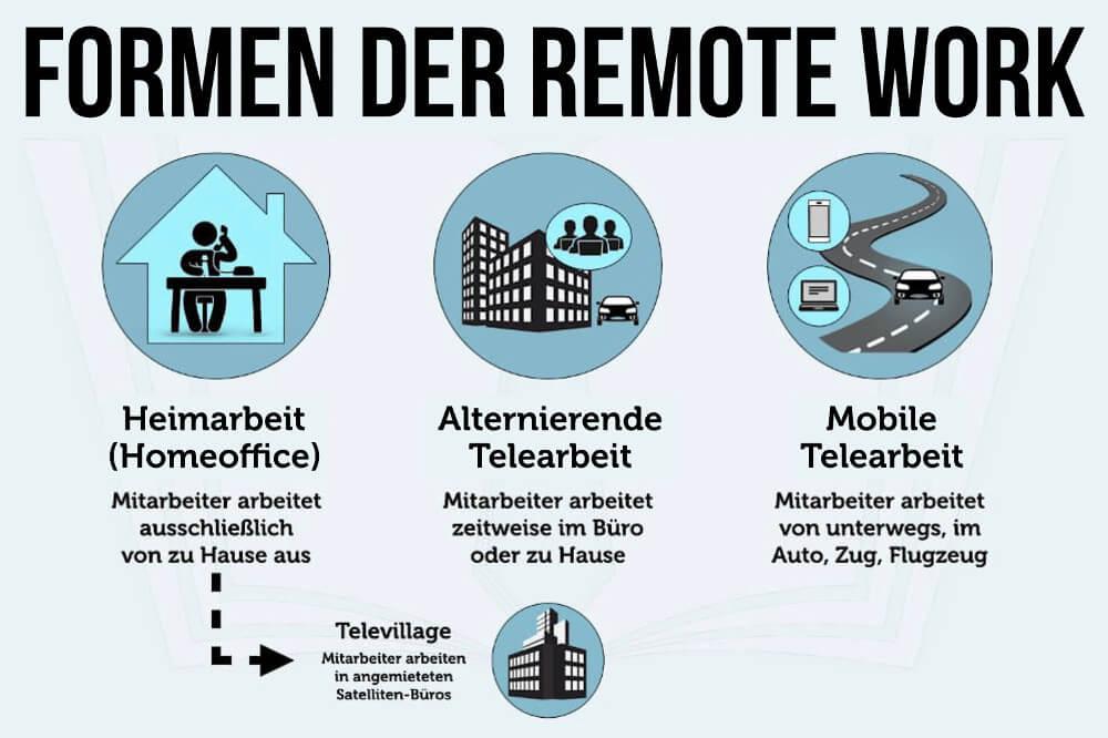 Remote Work Definition Formen Telearbeit Heimarbeit Wlan Grafik