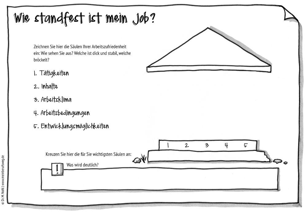 Sketchnoting Doodling Säulen der Arbeitzufriedenheit