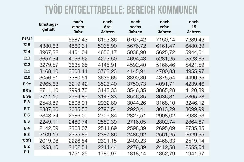 Entgeltgruppe: Gehalt nach Eingruppierung | karrierebibel.de