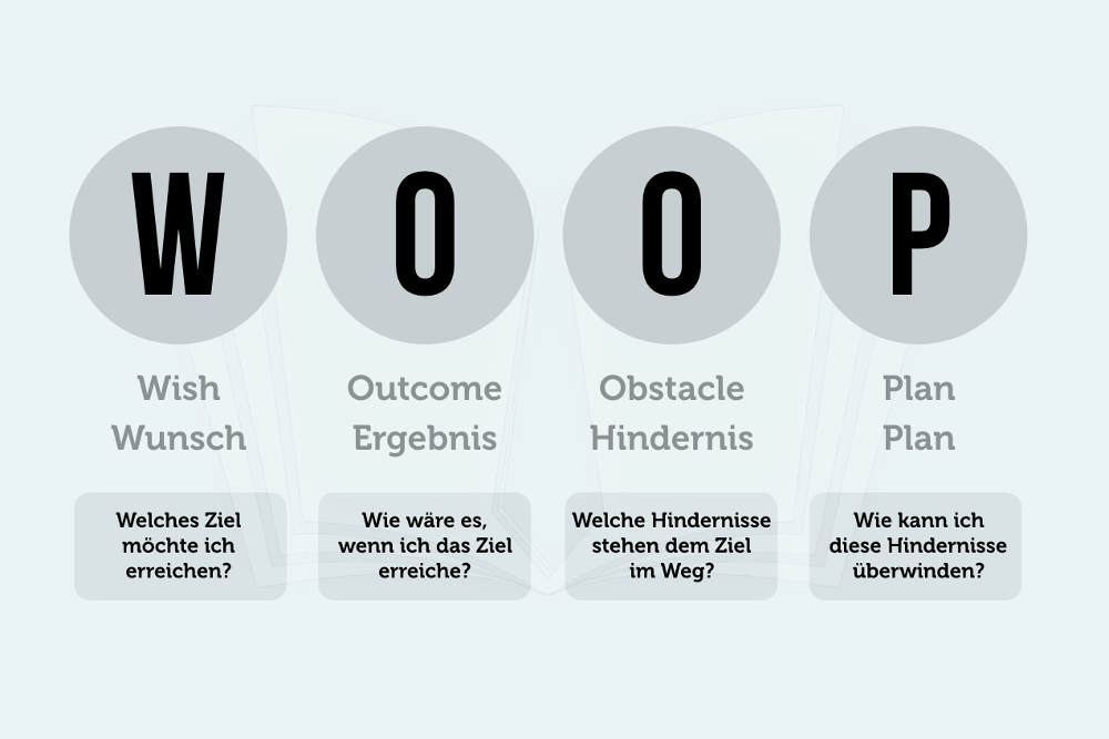 WOOP-Strategie Woop App deutsch Woop Methode PDF