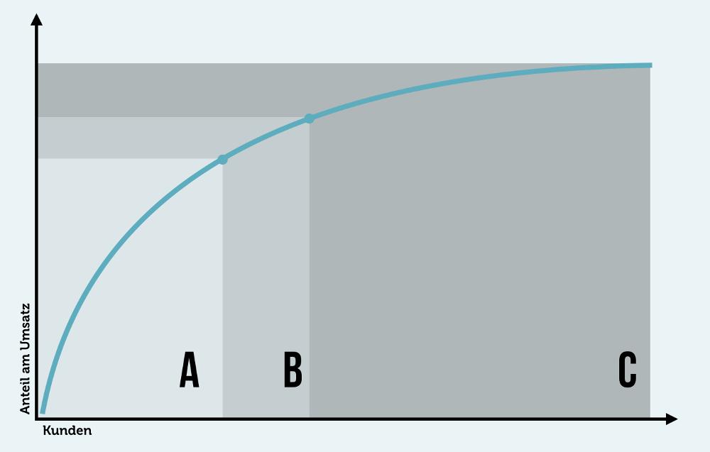 ABC Analyse Beispiel Grafik