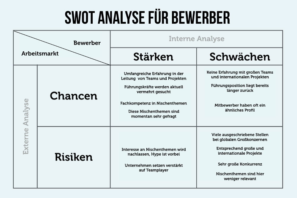 Difference Between SWOT & TOWS Analysis