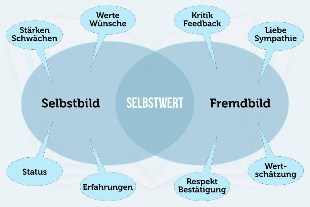 Selbstbild Fremdbild Selbstwert Psychologie Grafik