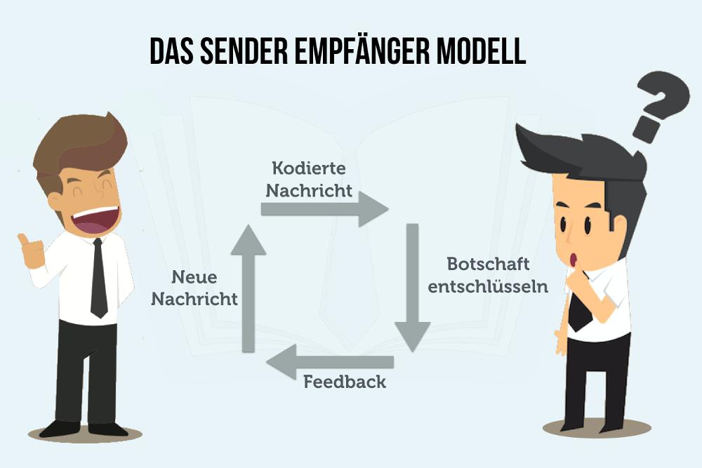 Kommunikationsmodelle Sender Empfänger Modell