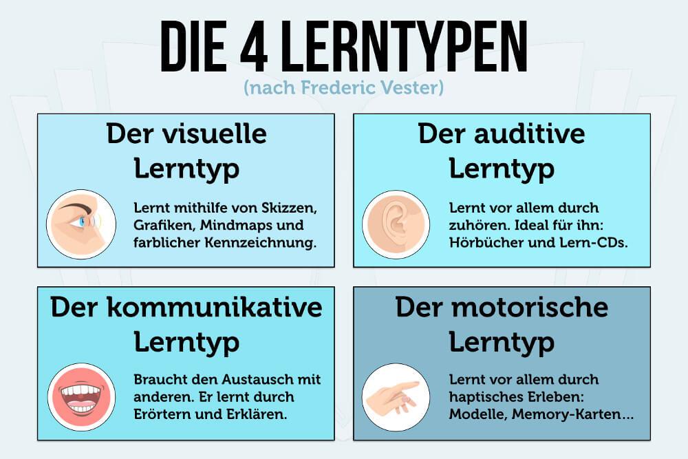 4 Lerntypen Vester Lerntypen Test Grafik