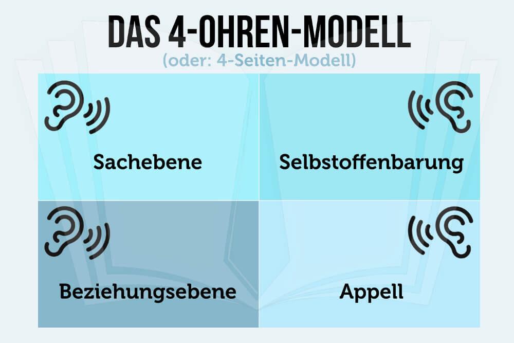 4 Ohren Modell 4 Seiten Modell Grafik