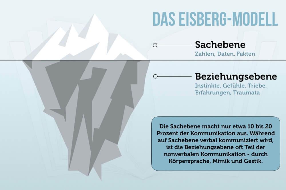 Eisberg Modell Sachebene Beziehungsebene Grafik