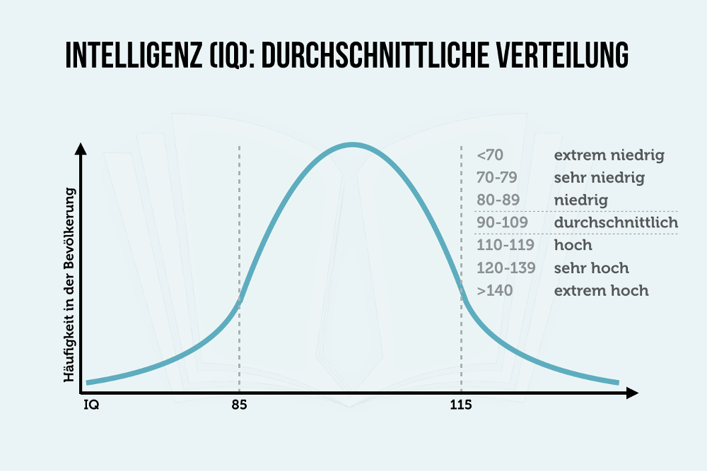 Intelligenzverteilung Grafik IQ
