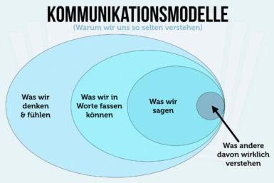 Kommunikationsmodelle: Diese 4 Modelle sollten Sie kennen