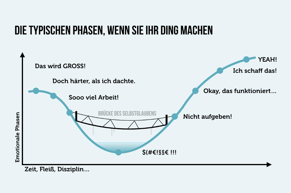 Kurve Phasen Das Eigene Ding Machen Grafik