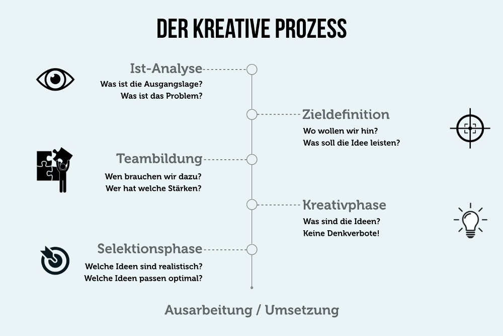 Moderation Kreativprozess Phasenmodell Grafik