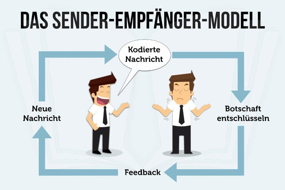 Sender Empfaenger Modell Kommunikation Feedback Grafik