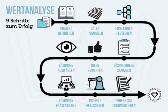 Wertanalyse Methode Vorgehen Beispiele