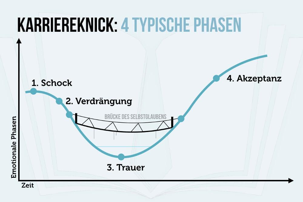 Karriereknick 4 Phasen Grafik