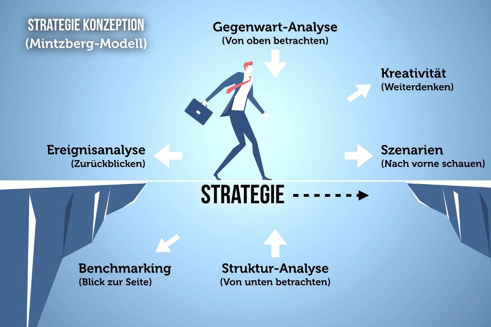 Mintzberg Modell Strategieentwicklung Konzeption