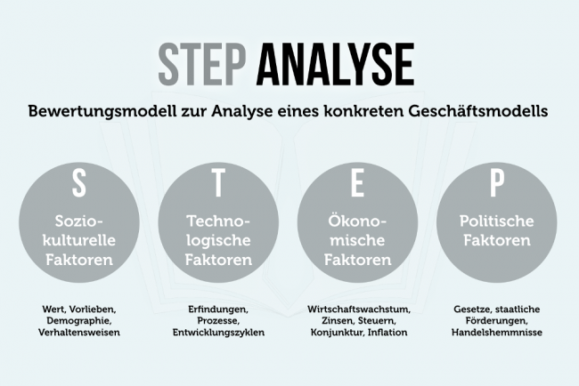 Step Analyse Chancen Und Risiken Erkennen Karrierebibel De
