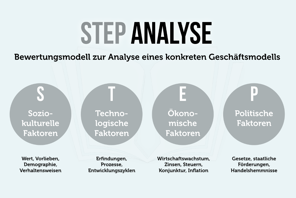 STEP Analyse PEST Modell Strategieentwicklung
